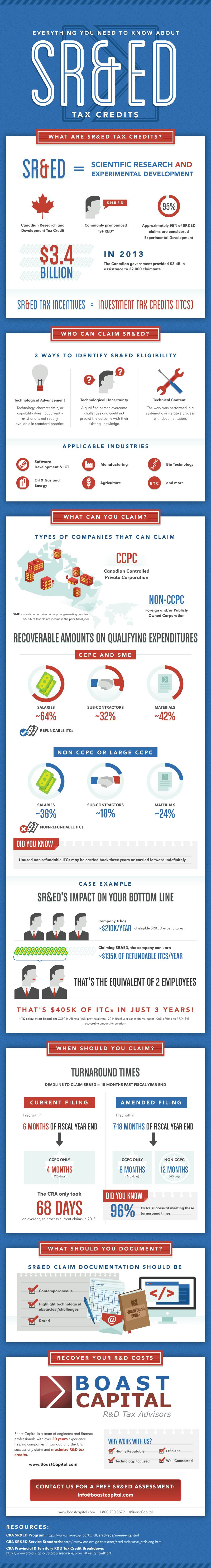 Updated Boast Capital SRED Infographic