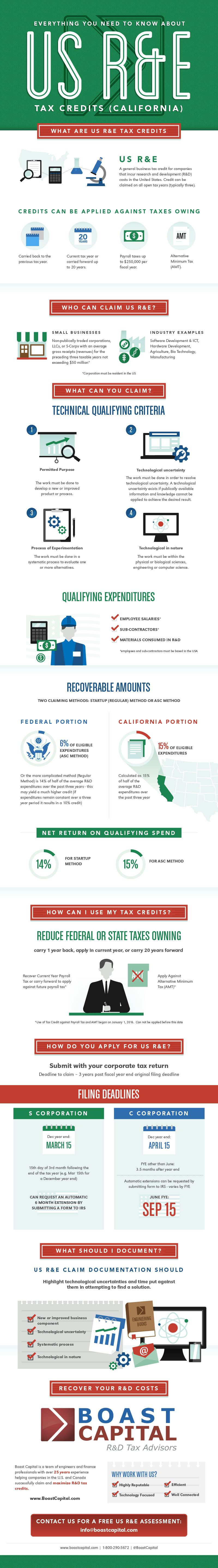 US R&D Tax Credit Infographic